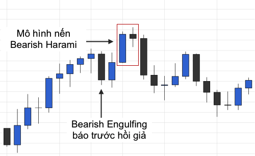 bearish-harami