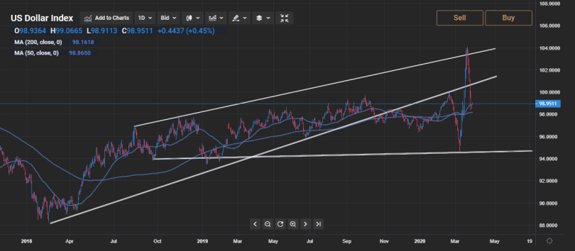 DXY-Daily-30-03