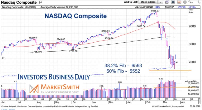 nasdaq-composite-fibonacci-support-stock-market-crash-lows-march-24-2020