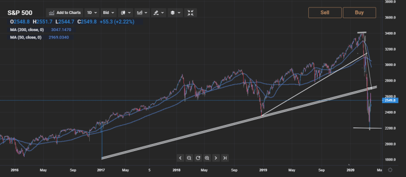 SP500-Daily-30-03