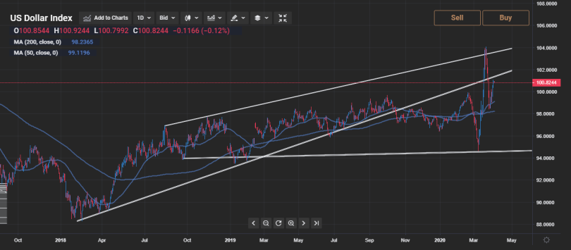 DXY-06-04-Daily