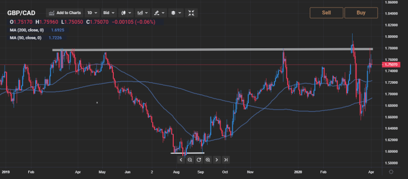 GBPCAD-Daily-02-04-